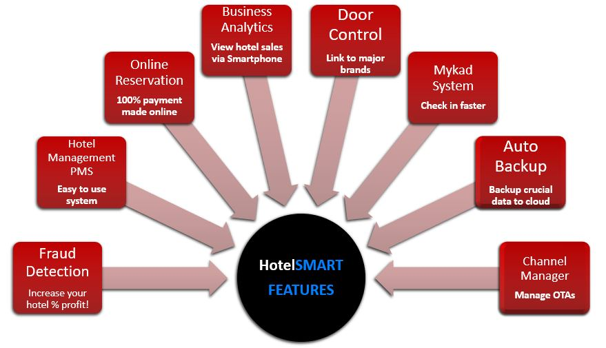hotel management system features